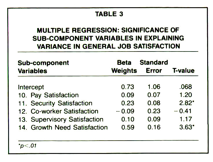 TABLE 3MULTIPLE REGRESSION: SIGNIFICANCE OF SUB-COMPONENT VARIABLES IN EXPLAINING VARIANCE IN GENERAL JOB SATISFACTION