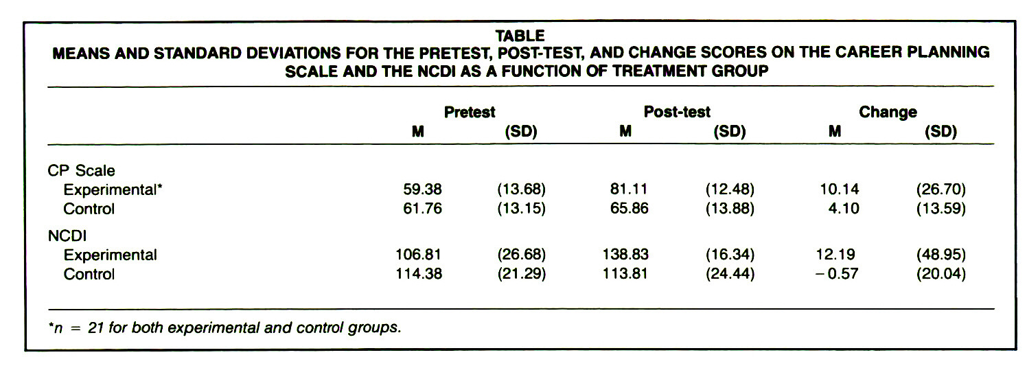 TABLEMEANS AND STANDARD DEVIATIONS FOR THE PRETEST, POST-TEST, AND CHANGE SCORES ON THE CAREER PLANNING SCALE AND THE NCDI AS A FUNCTION OF TREATMENT GROUP