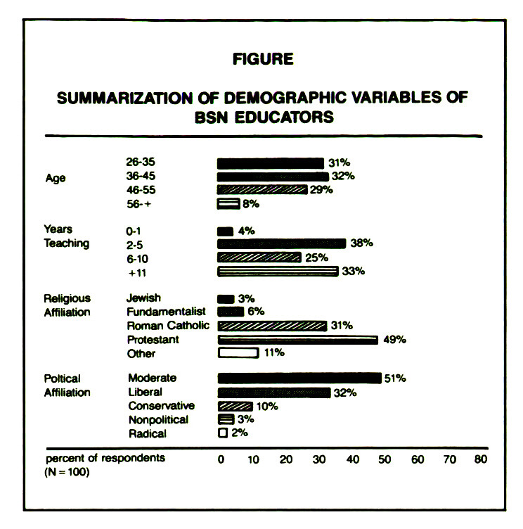 FIGURESUMMARIZATION OF DEMOGRAPHIC VARIABLES OF BSN EDUCATORS