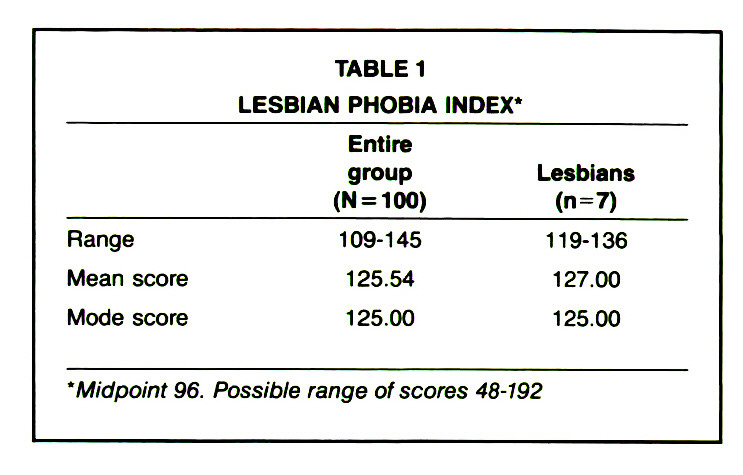 TABLE 1LESBIAN PHOBIA INDEX*