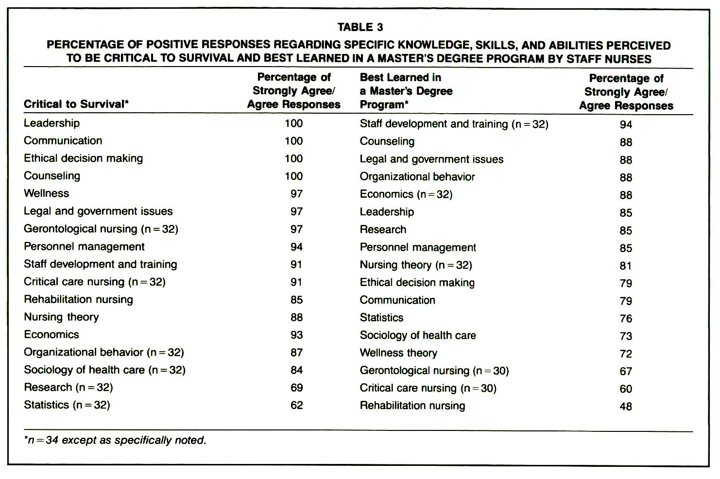TABLE 3PERCENTAGE OF POSITIVE RESPONSES REGARDING SPECIFIC KNOWLEDGE, SKILLS, AND ABILITIES PERCEIVED TO BE CRITICAL TO SURVIVAL AND BEST LEARNED IN A MASTER'S DEGREE PROGRAM BY STAFF NURSES