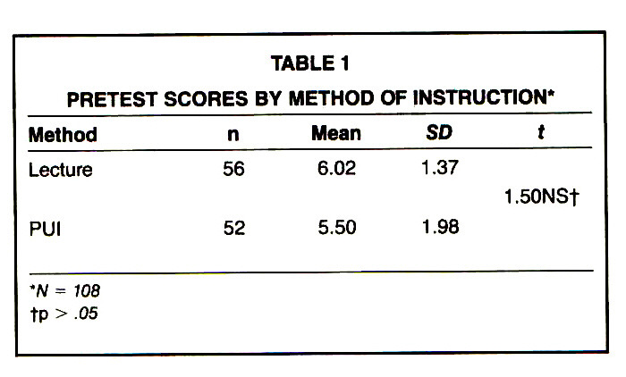 TABLE 1PRETEST SCORES BY METHOD OF INSTRUCTION*