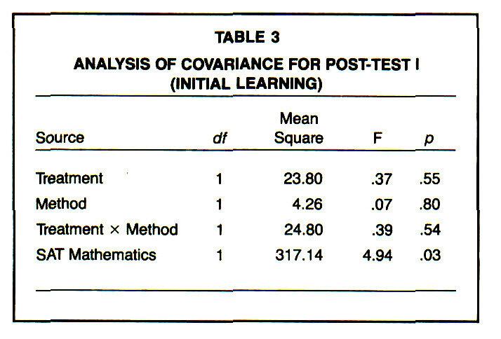 TABLE 3ANALYSIS OF COVARIANCE FOR POST-TEST I (INITIAL LEARNING)