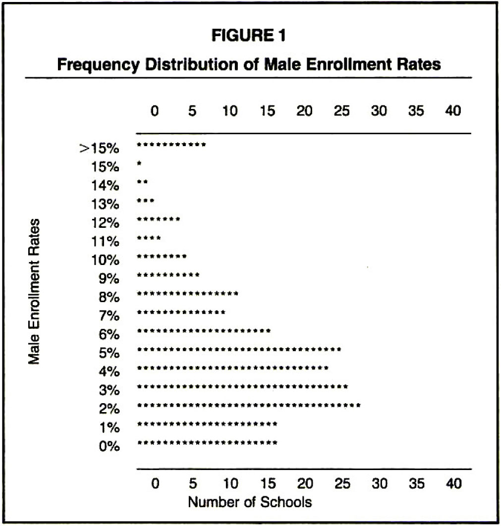 Frequency Distribution of Male Enrollment Rates