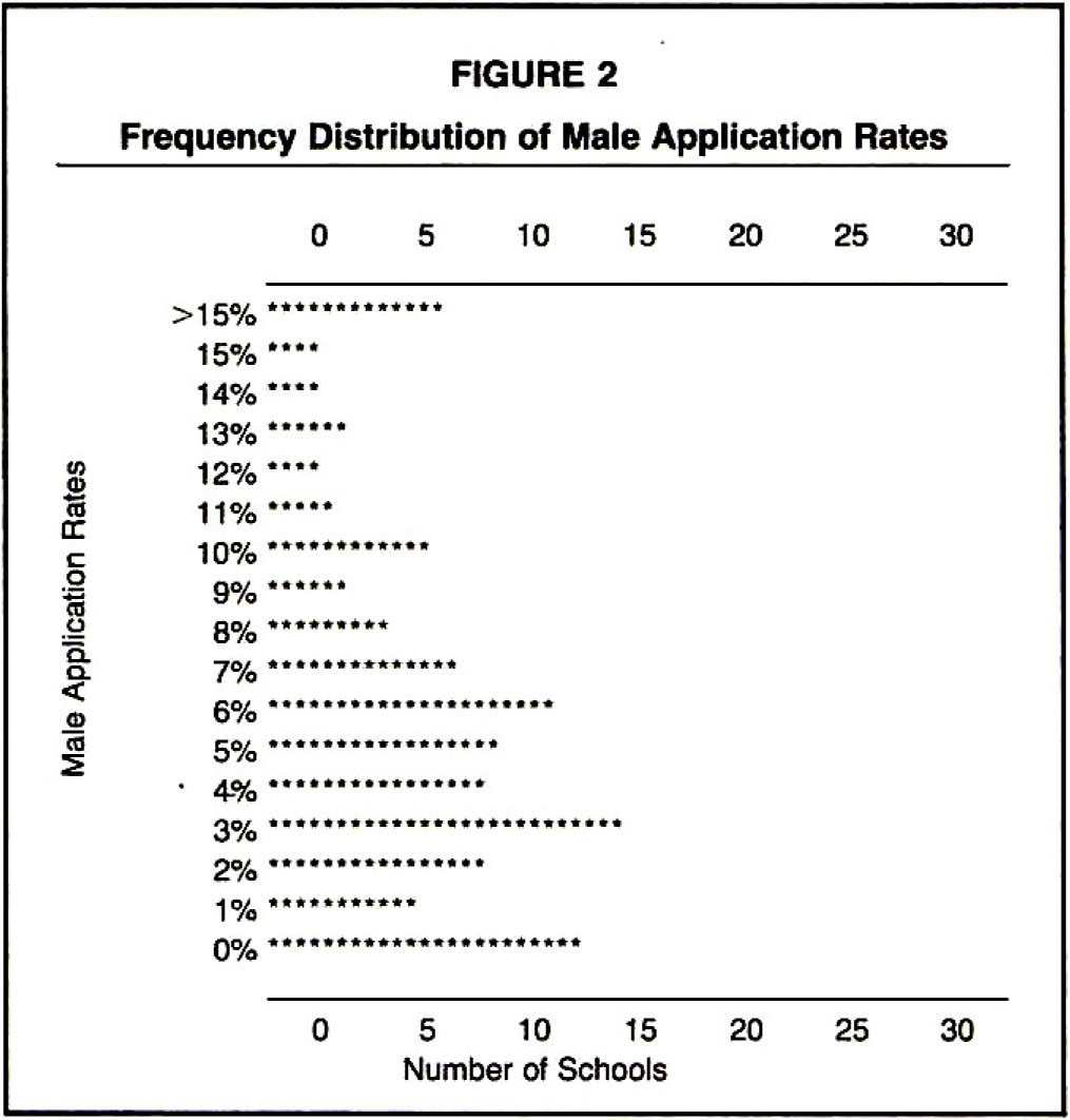 Frequency Distribution of Male Application Rates