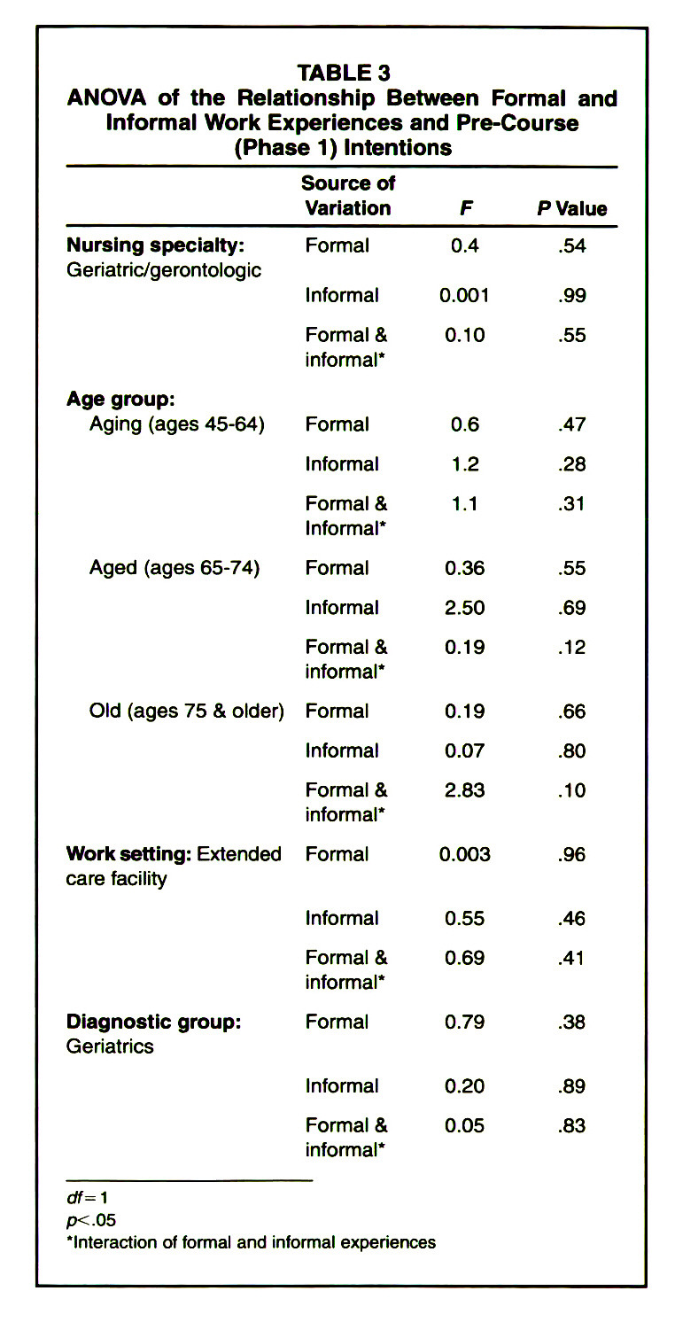 TABLE 3ANOVA of the Relationship Between Formal and Informal Work Experiences and P re-Co u r se (Phase 1) Intentions