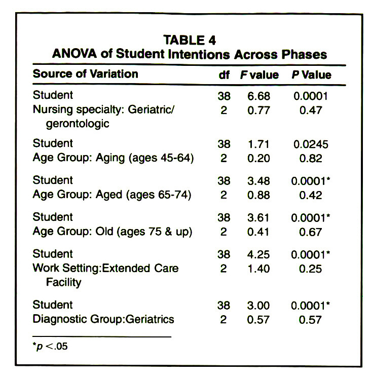 TABLE 4ANOVA of Student Intentions Across Phases