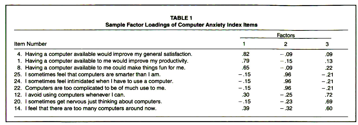 TABLE 1Sample Factor Loadings of Computer Anxiety Index Items