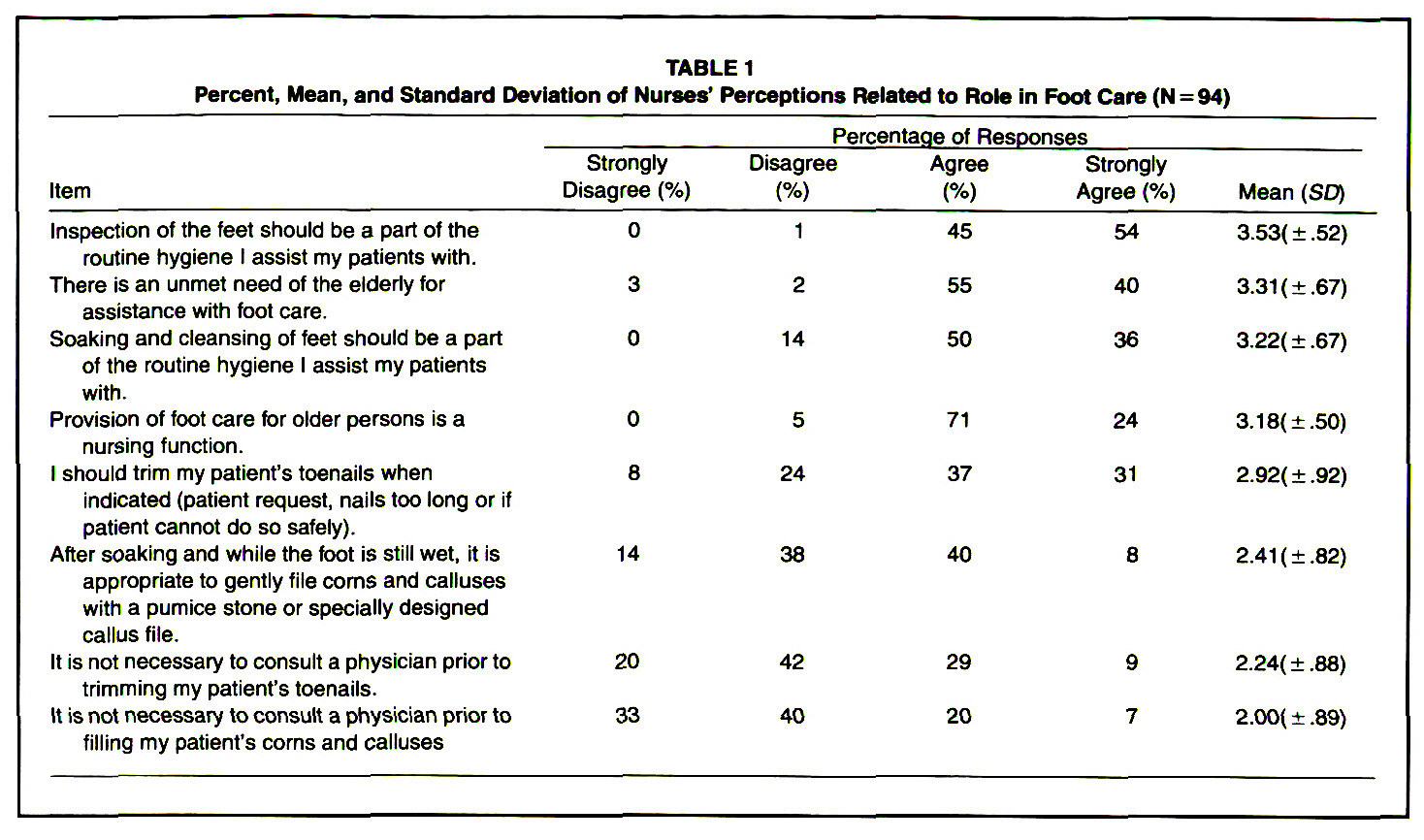 TABLE 1Percent, Mean, and Standard Deviation of Nurses' Perceptions Related to Role in Foot Care (N =94)