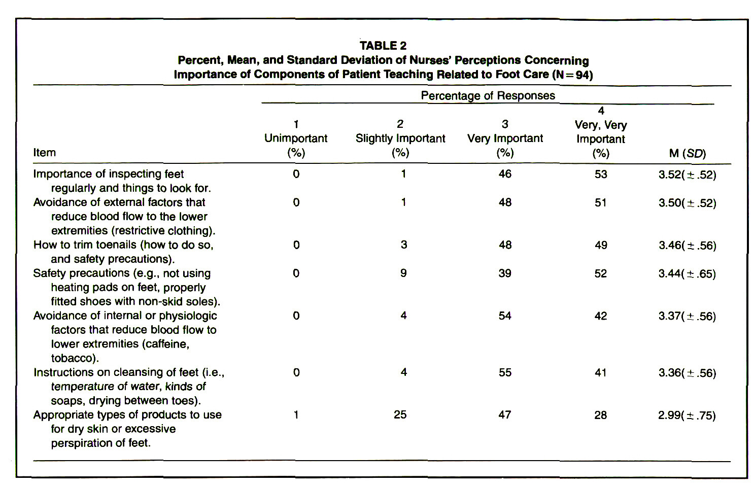 TABLE 2Percent, Mean, and Standard Deviation of Nurses' Perceptions Concerning Importance of Components of Patient Teaching Related to Foot Care (N = 94)
