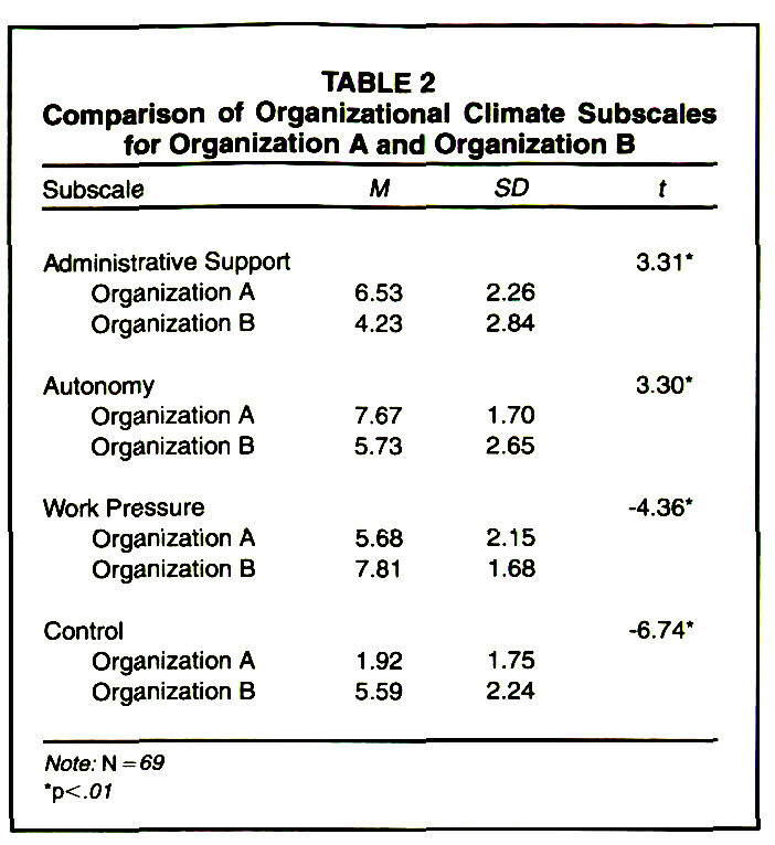 TABLE 2Comparison of Organizational Climate Subscales for Organization A and Organization B