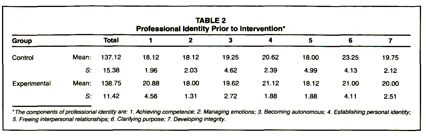 TABLE 2Professional Identity Prior to Intervention*