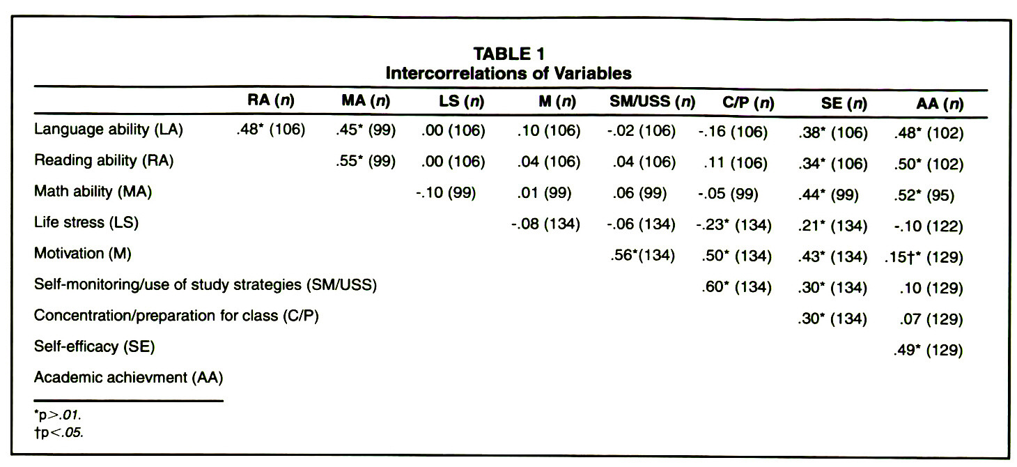TABLE 1Intel-correlations of Variables