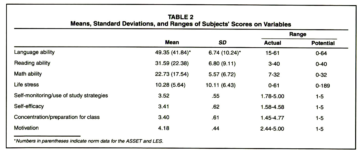 TABLE 2Means, Standard Deviations, and Ranges of Subjects' Scores on Variables