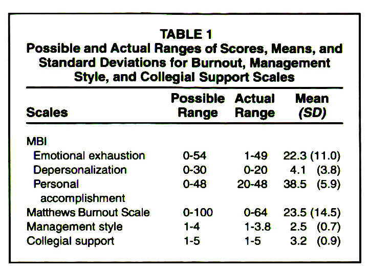 TABLE 1Possible and Actual Ranges of Scores, Means, and Standard Deviations for Burnout, Management Style, and Collegial Support Scales