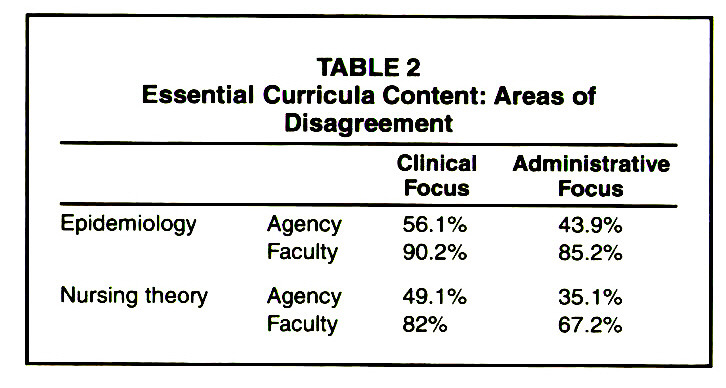 TABLE 2Essential Curricula Content: Areas of Disagreement