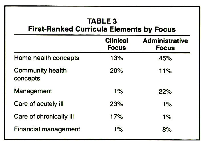 TABLE 3First-Ranked Curricula Elements by Focus
