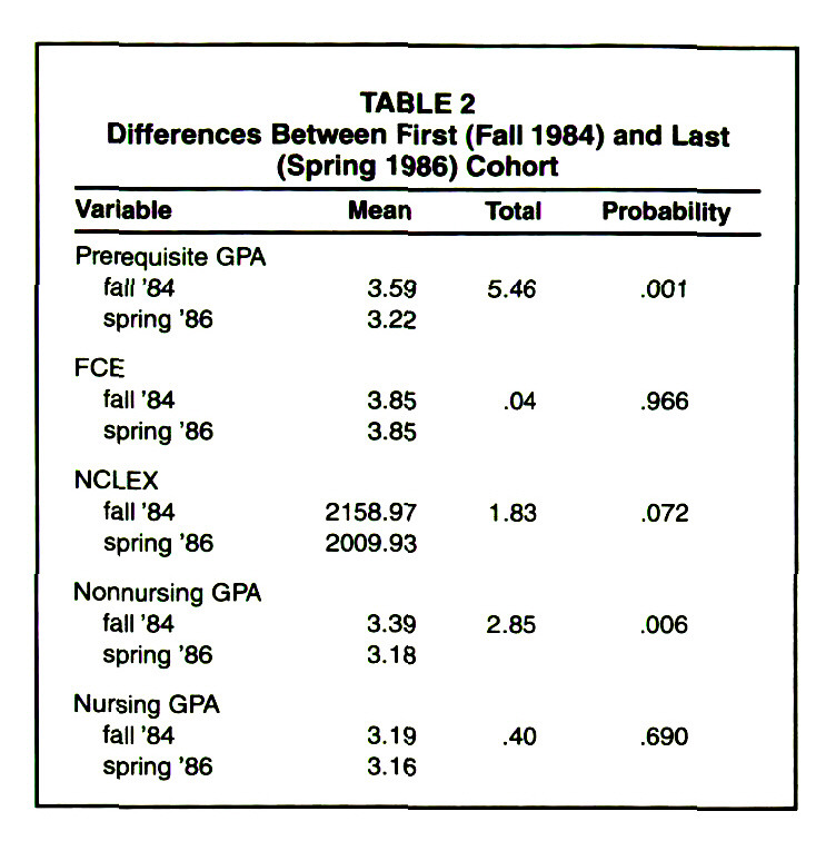 TABLE 2Differences Between First (Fall 1984) and Last (Spring 1986) Cohort