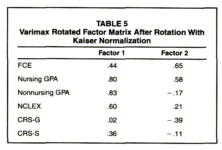 TABLE 5Varimax Rotated Factor Matrix After Rotation With Kaiser Normalization