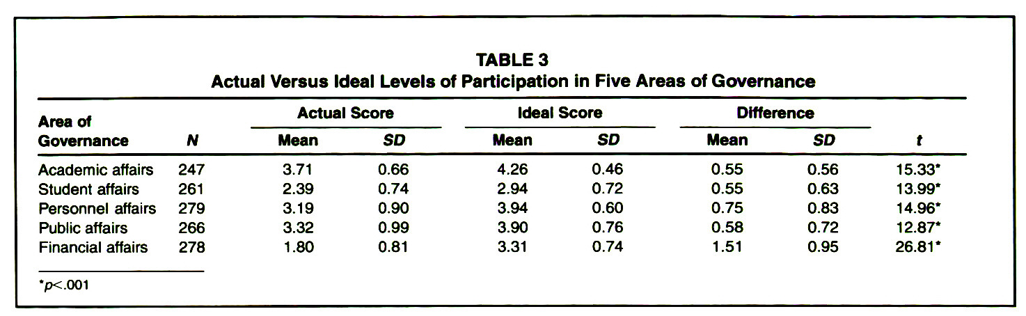 TABLE 3Actual Versus Ideal Levels of Participation in Five Areas of Governance