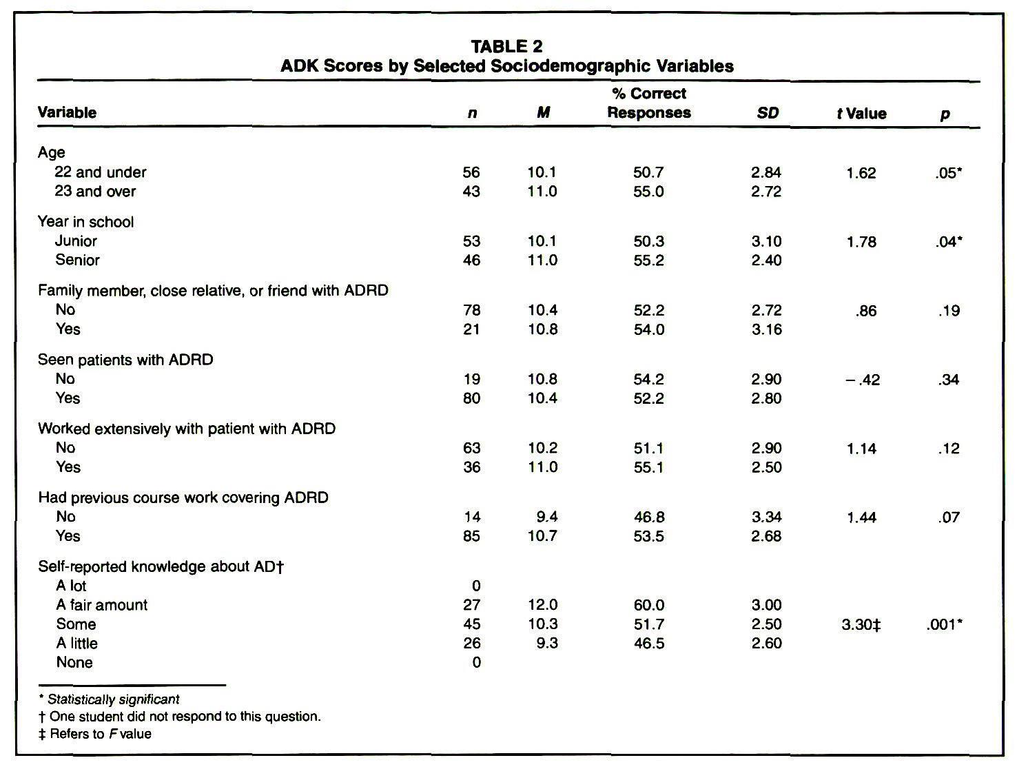 TABLE 2ADK Scores by Selected Sociodemographic Variables