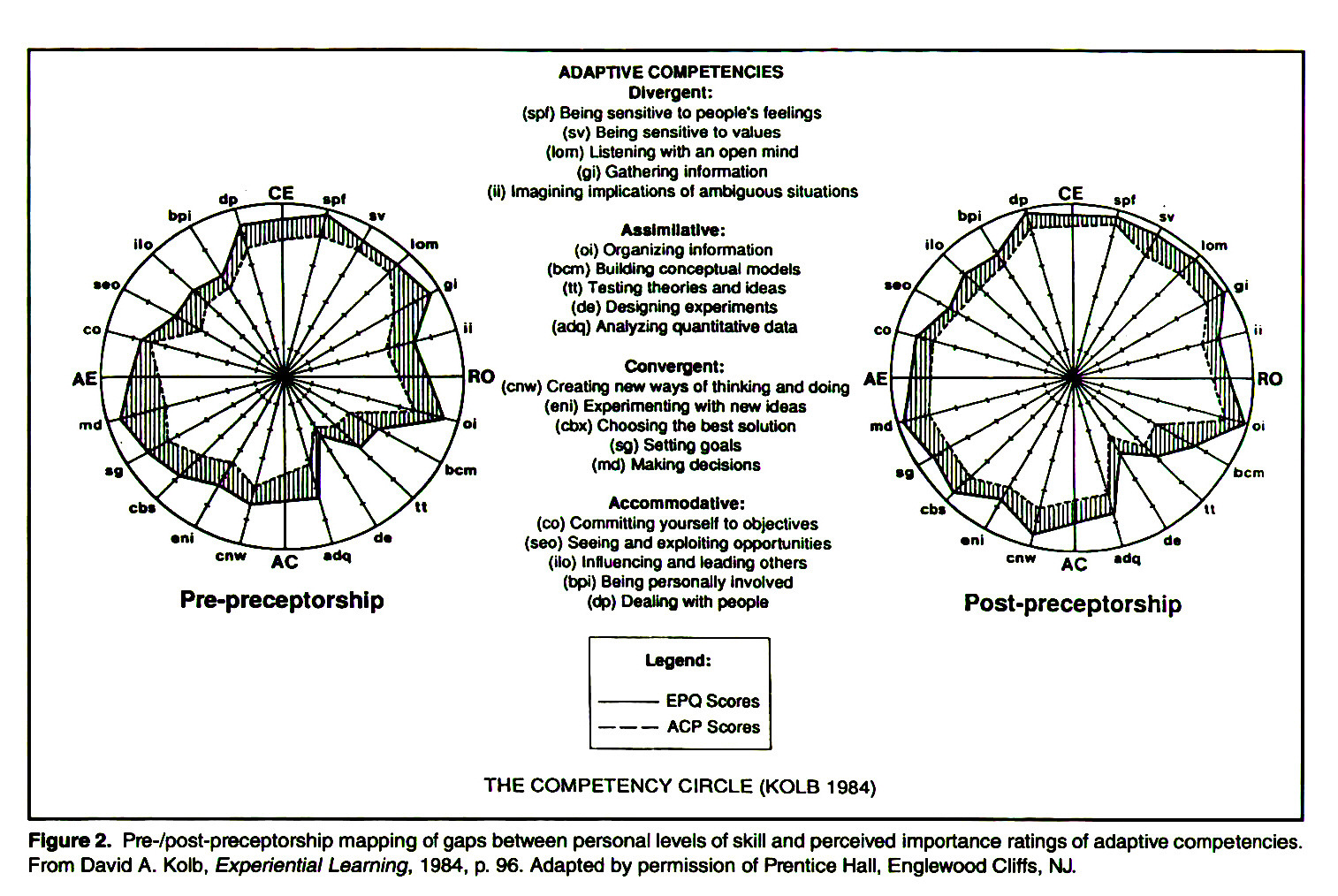 Figure 2. Pre-/post-preceptorship mapping of gaps between personal levels of skill and perceived importance ratings of adaptive competencies. From David A. KoIb, Experiential Learning, 1984, p. 96. Adapted by permission of Prentice Hall, Englewood Cliffs, NJ.