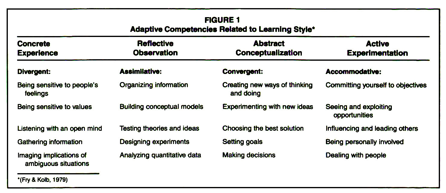 FIGURE 1Adaptive Competencies Related to Learning Style*