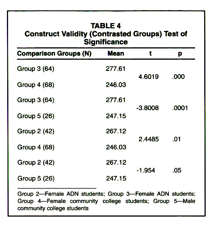 TABLE 4Construct Validity (Contrasted Groups) Test of Significance
