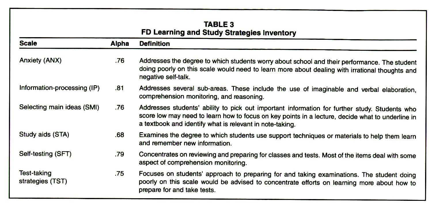 TABLE 3FD Learning and Study Strategies Inventory