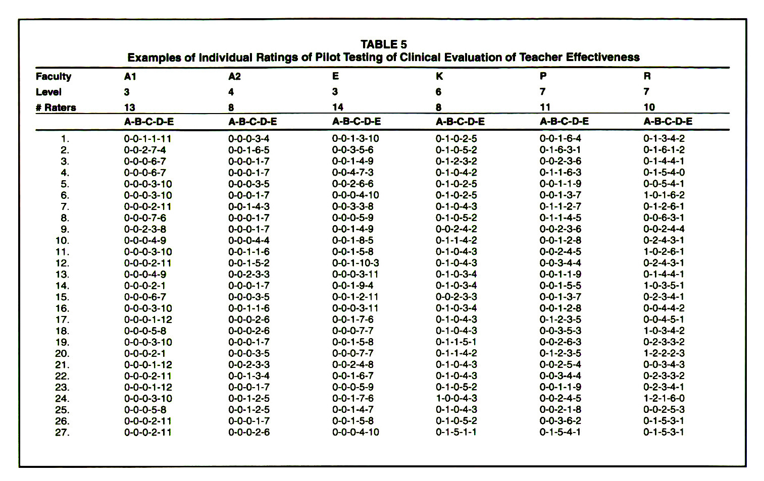 TABLE 5Examples of Individual Ratings of Pilot Testing of Clinical Evaluation of Teacher Effectiveness