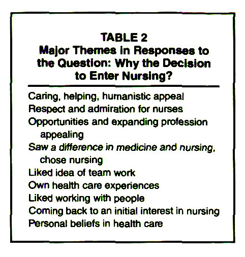 TABLE 2Major Themes in Responses to the Question: Why the Decision to Enter Nursing?