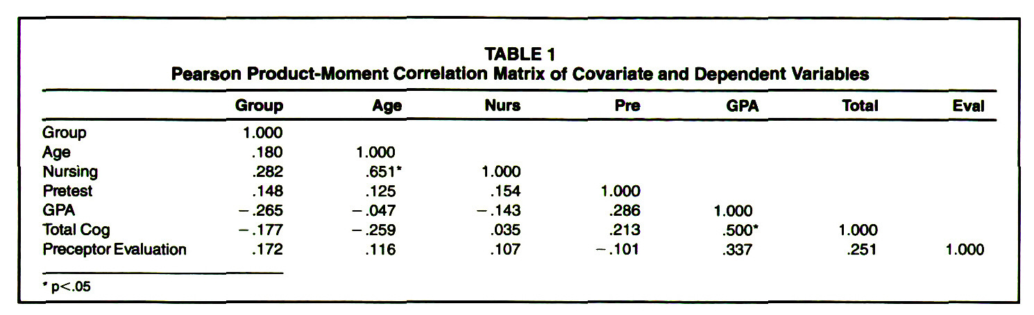 TABLE 1Pearson Product-Moment Correlation Matrix of Covariate and Dependent Variables