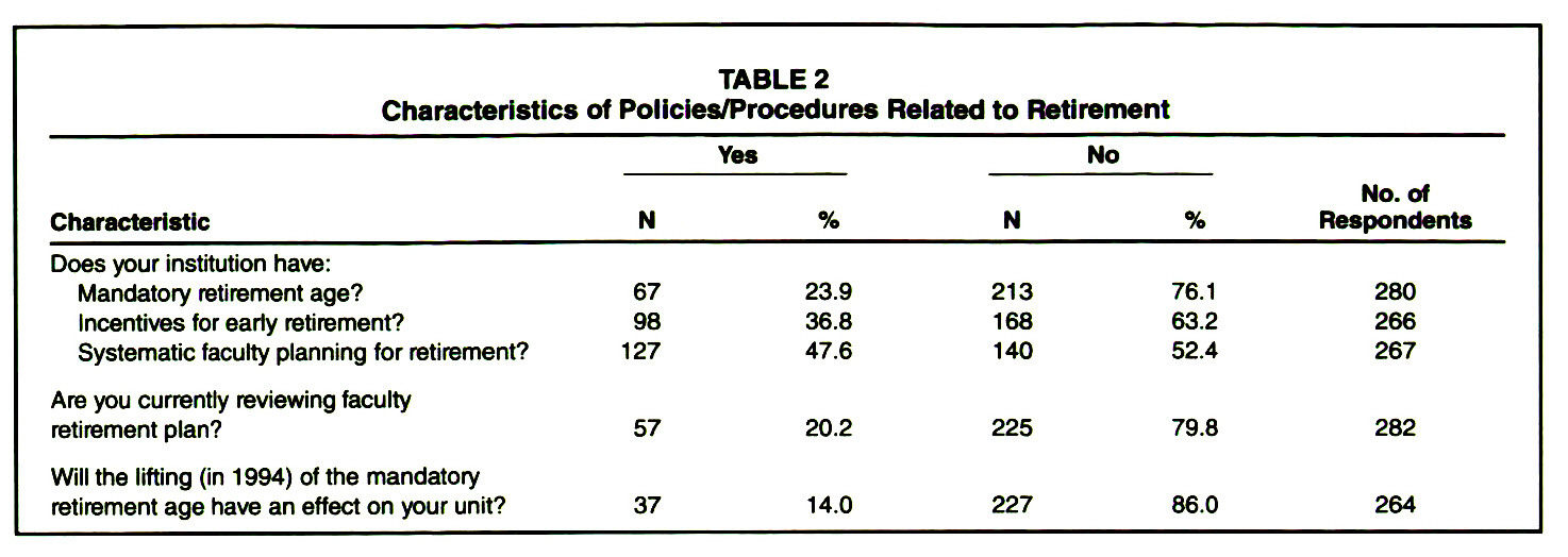 TABLE 2Characteristics of Policies/Procedures Related to Retirement