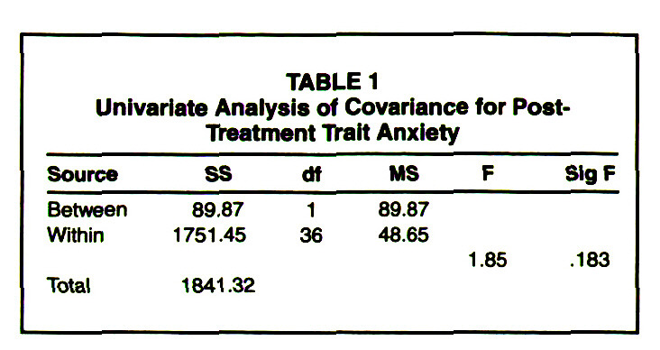 TABLE 1Univariate Analysis of Covariance for PostTreatment Trait Anxiety