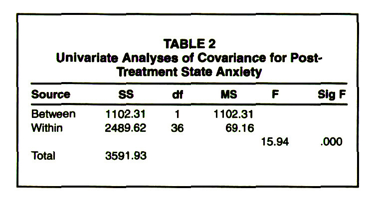 TABLE 2Univariate Analyses of Covariance for PostTreatment State Anxiety