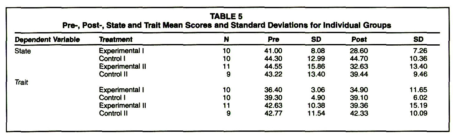 TABLE 5Pre-, Post-, State and Trait Mean Scores and Standard Deviations for Individual Groups