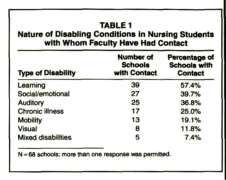 TABLE 1Nature of Disabling Conditions in Nursing Students with Whom Faculty Have Had Contact