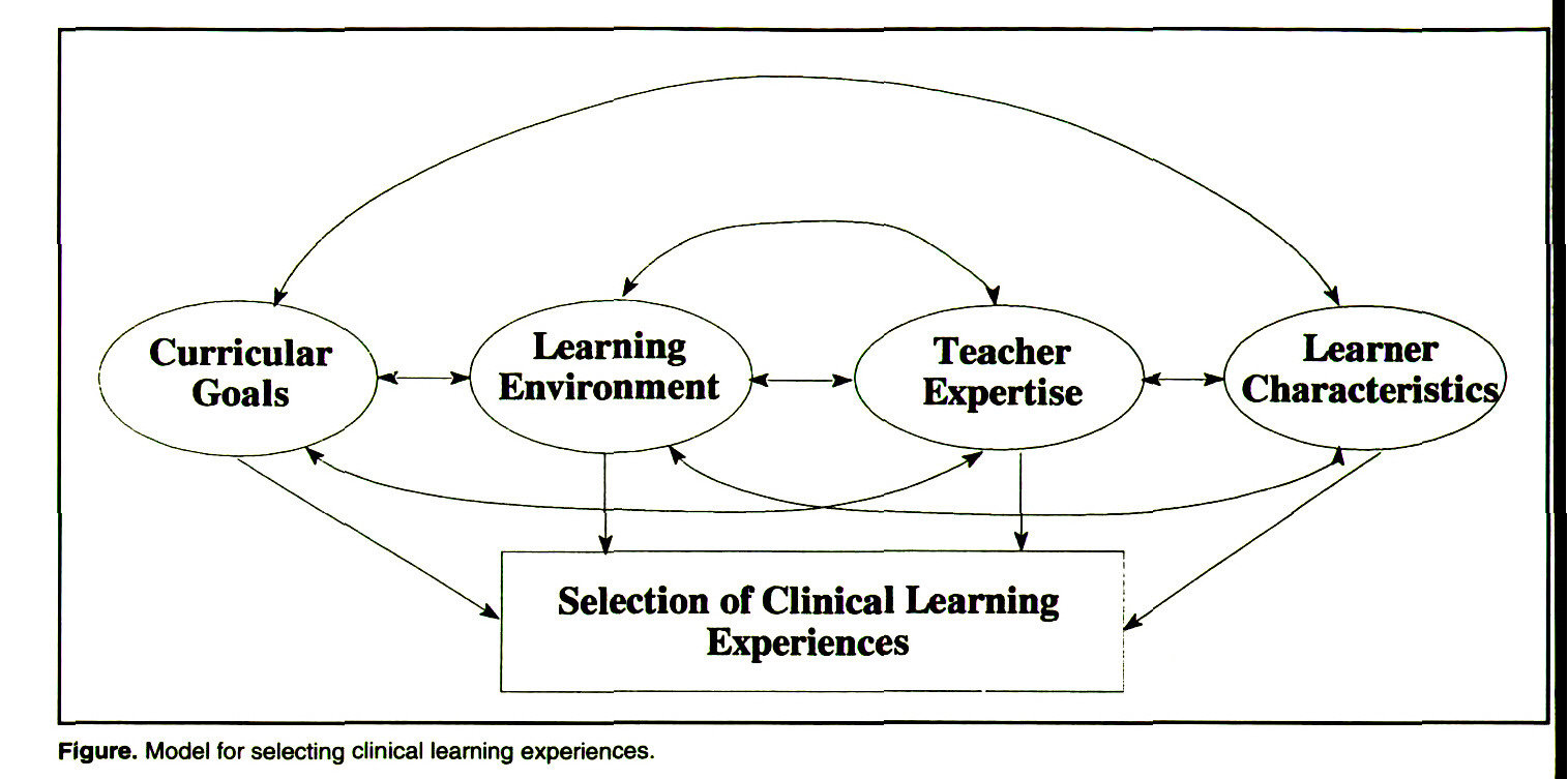 Figure. Model for selecting clinical learning experiences.