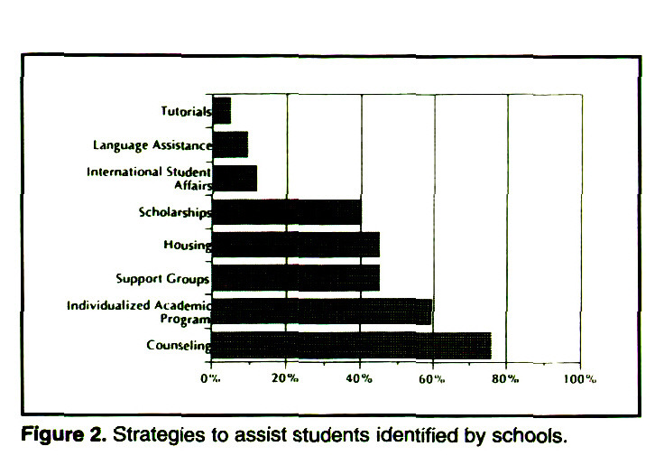 Figure 2. Strategies to assist students identified by schools.
