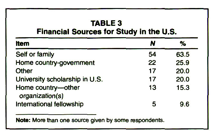 TABLE 3Financial Sources for Study in the U.S.