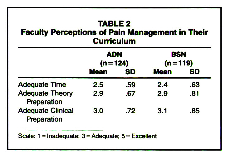 TABLE 2Faculty Perceptions of Pain Management in Their Curriculum