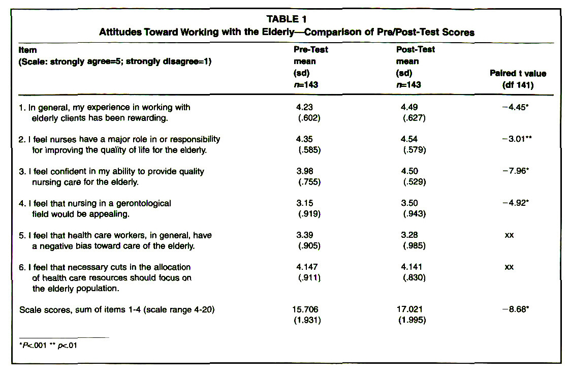 TABLE 1Attitudes Toward Working with the Elderly- Comparison of Pre/Post-Test Scores