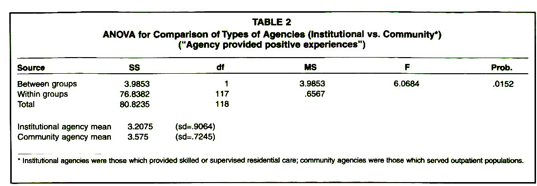 "TABLE 2ANOVA for Comparison of Types of Agencies (Institutional vs. Community*) (""Agency provided positive experiences"")"