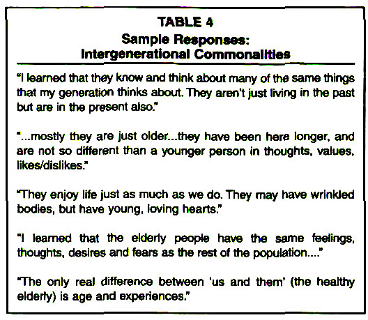 TABLE 4Sample Responses: Intergenerational Commonalities