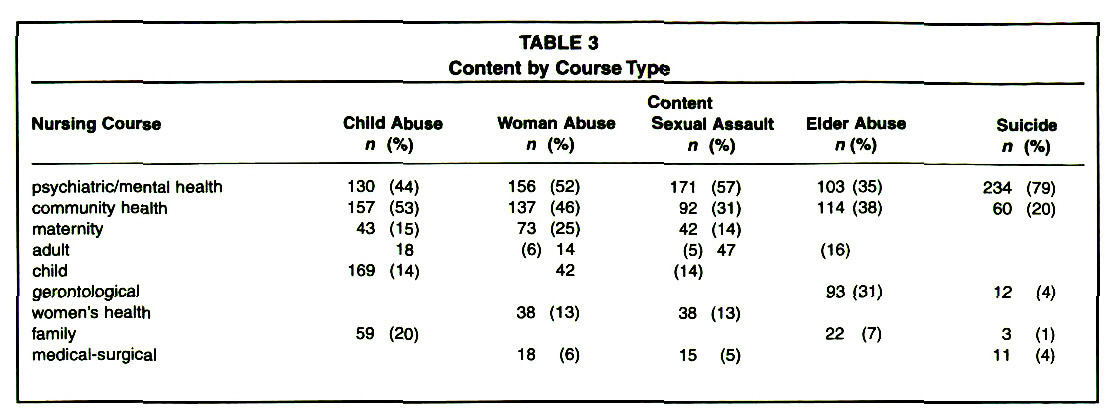 TABLE 3Content by Course Type