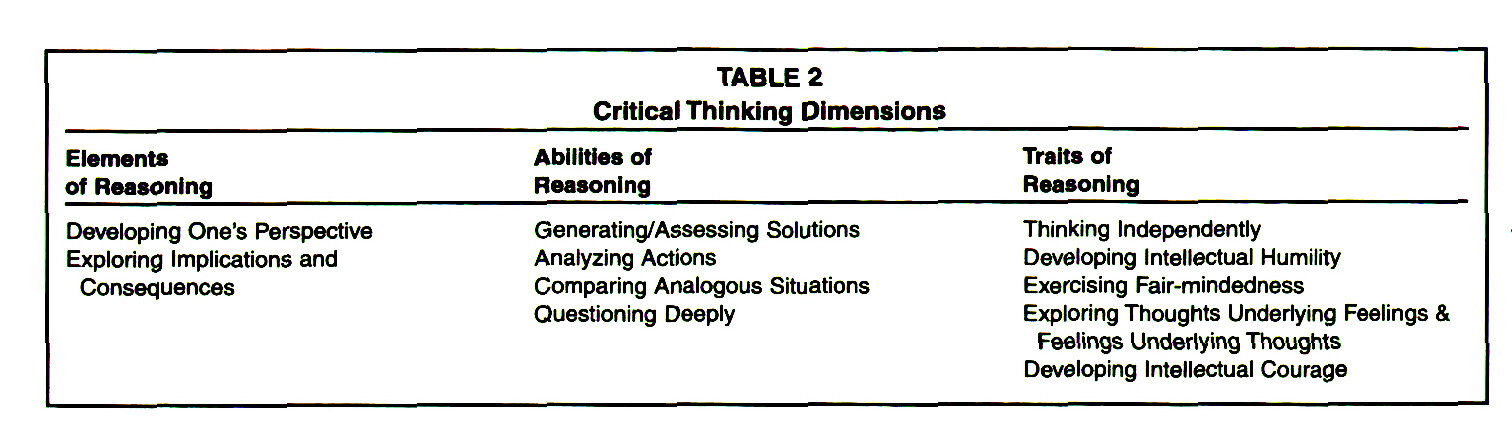 critical thinking skills of baccalaureate nursing students Ethical reasoning in baccalaureate nursing nursing students to develop critical thinking skills to reasoning in baccalaureate nursing students.