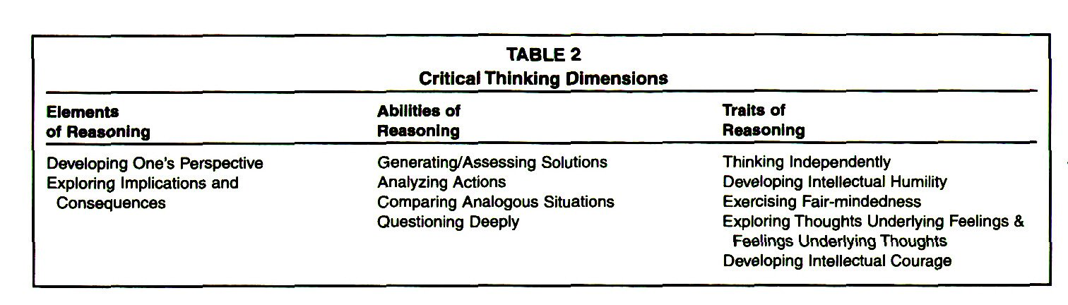 TABLE 2Critical Thinking Dimensions