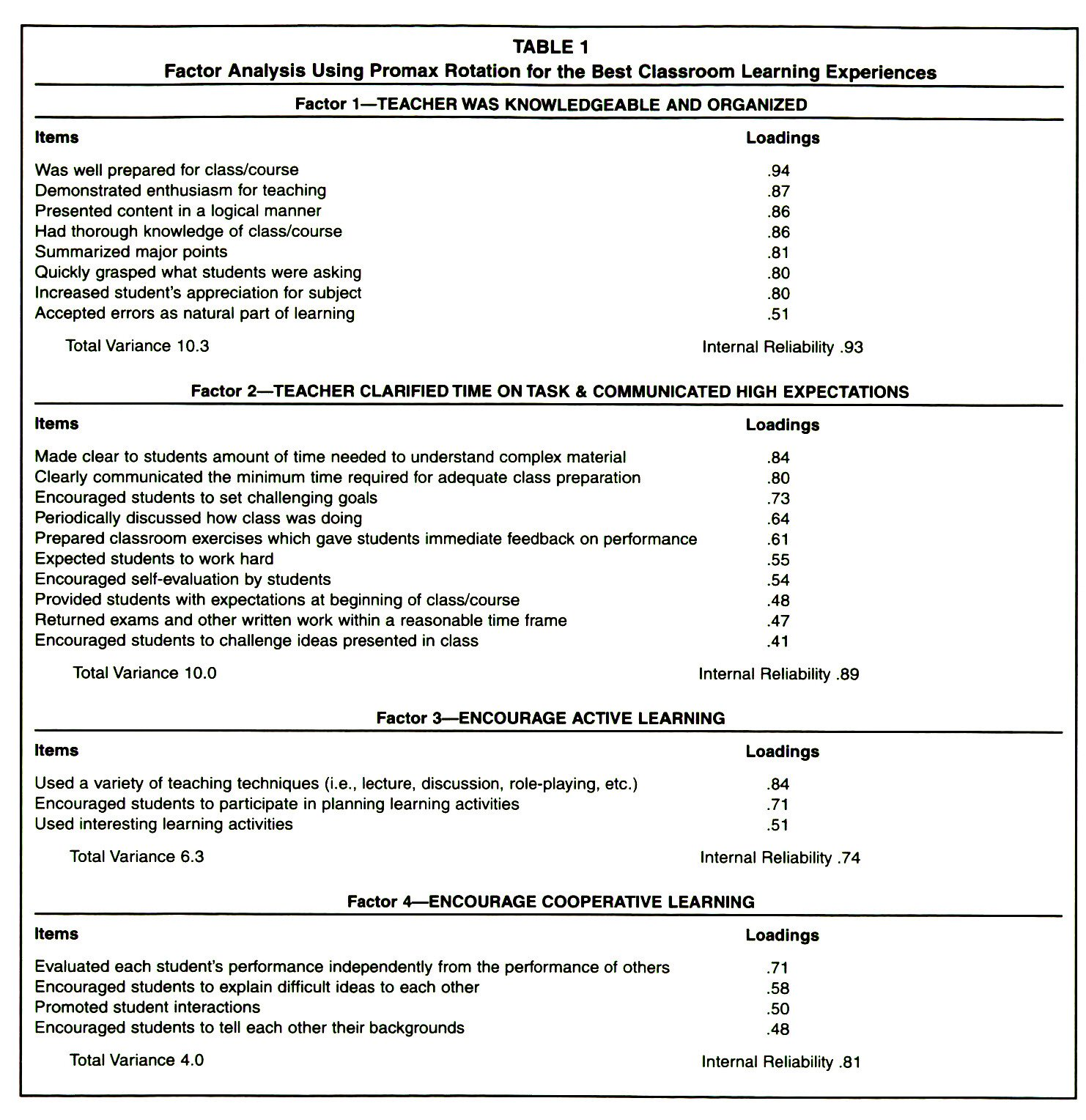 TABLE 1Factor Analysis Using Promax Rotation for the Best Classroom Learning Experiences
