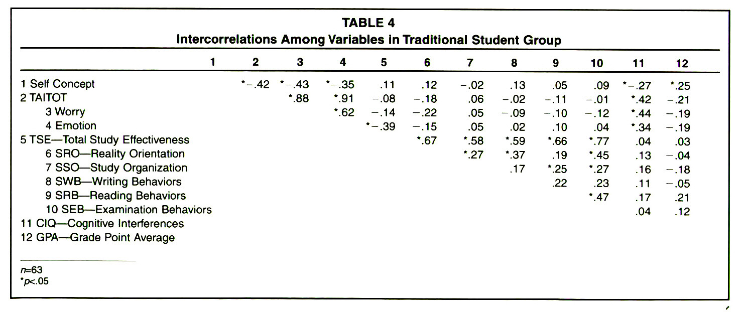 TABLE 4Intercorrelations Among Variables in Traditional Student Group