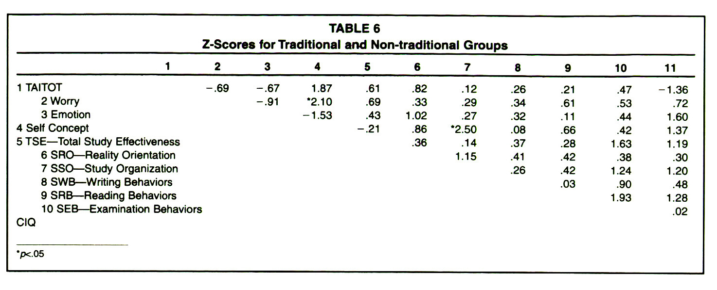 TABLE 6Z-Scores for Traditional and Non-traditional Groups